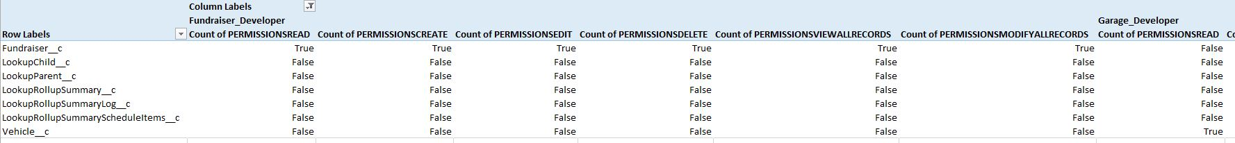 Who has what permissions?! – SFDC Cloud Ninja